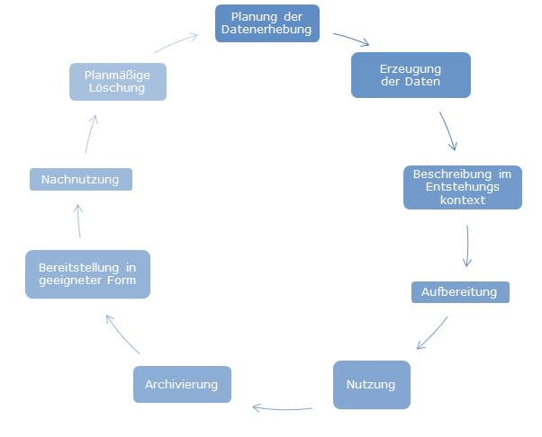 Planung der Datenerhebung, Erzeugung der Daten, Beschreibung im Entstehungskontext, Aufbereitung, Nutzung, Archivierung, Bereitstellung in geeigneter Form, Nachnutzung, planmäßige Löschung