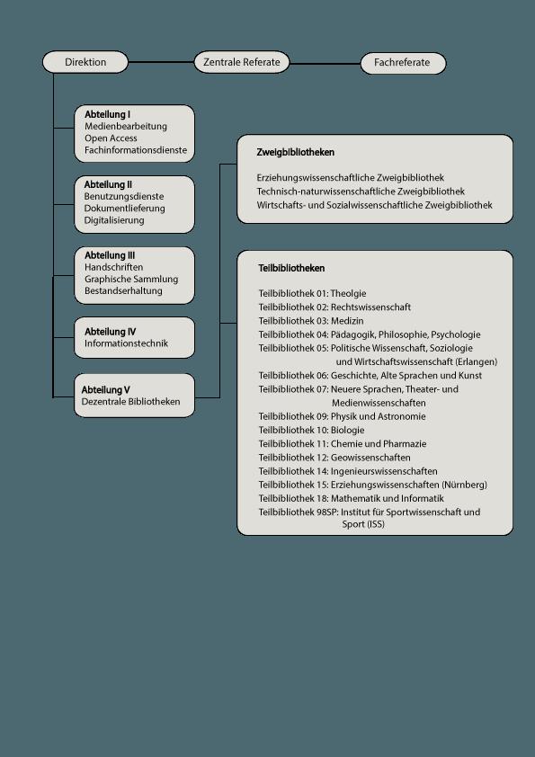 Organigramm der UB