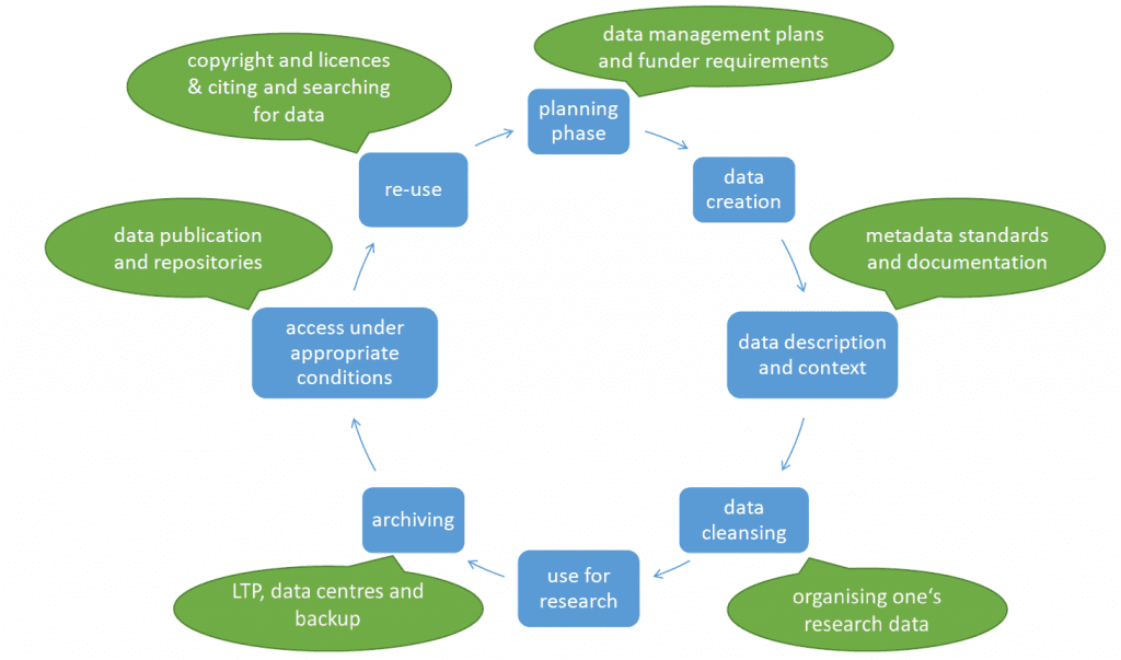 The life cycle begins with the planning phase where data management plans and funder requirements are useful input. After the creation of the data a description of the data is needed. Here metadata standards can be employed. The subsequent cleansing and re-formating of the data can be supported by adhering to general rules of data organisation. Once the data has been used in the research project, it should be archived. Here information on long term preservation, data centres and backup strategies can be provided in the training courses. Next the data can be published in appropriate repositories. Finally the data can be re-used and information on copyright, licences as well as citing and searching for data is helpful.